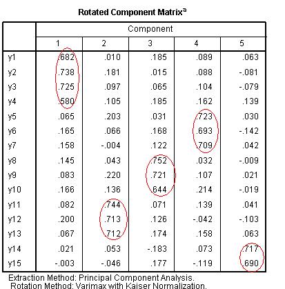 Ảnh 10 - Bảng Rotated Component Matrix