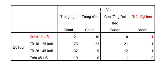 Ảnh 2 - Rà soát phiếu khảo sát