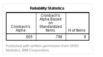 Cronbach_s Alpha