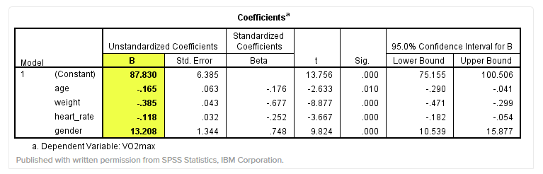 Bảng Coefficients
