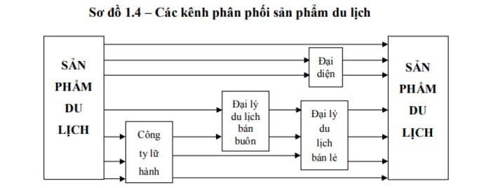hinh-anh-chien-luoc-marketing-du-lich-11