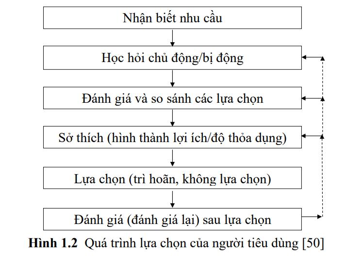 hinh-anh-hanh-vi-nguoi-tieu-dung-4