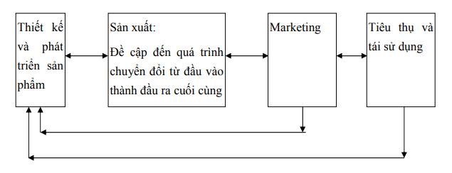 hinh-anh-phan-tich-chuoi-gia-tri-3
