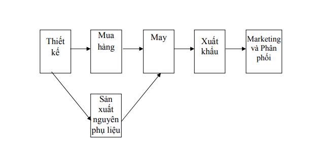 hinh-anh-phan-tich-chuoi-gia-tri-6
