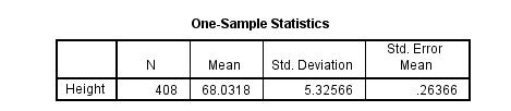 3 loại kiểm định T-Test và các trường hợp sử dụng trong SPSS