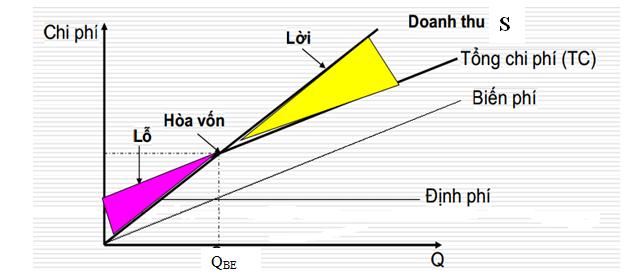 phân tích hòa vốn (1)