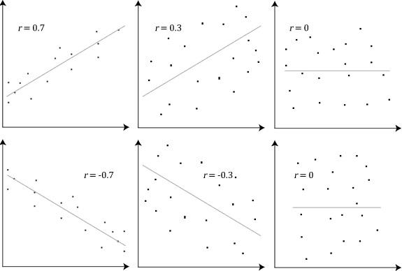 Hệ số tương quan biểu thị trên đồ thị phân tán Scatter